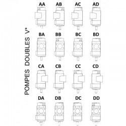 POSITION DES ORIFICES